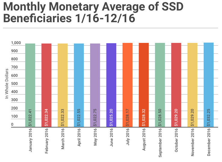 December 2016 SSD Benefits Statistics - Monthly Monetary Average