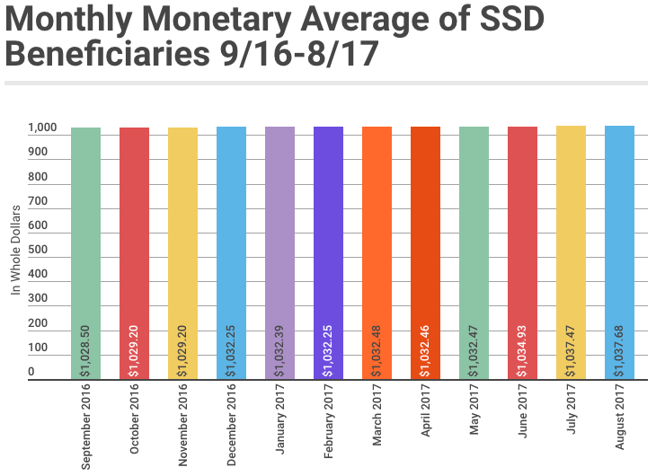August 2017 SSD Benefits Statistics - Monthly Monetary Average