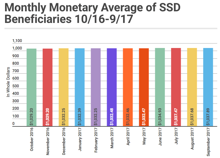 September 2017 SSD Benefits Statistics - Monthly Monetary Average