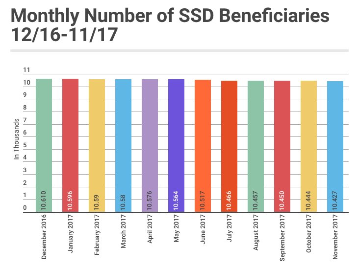 November 2017 SSD Benefits Statistics - Monthly Beneficiaries