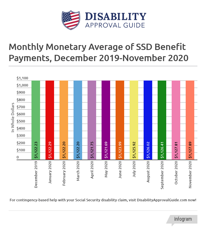 November 2020 SSD benefits statistics report: monthly monetary average